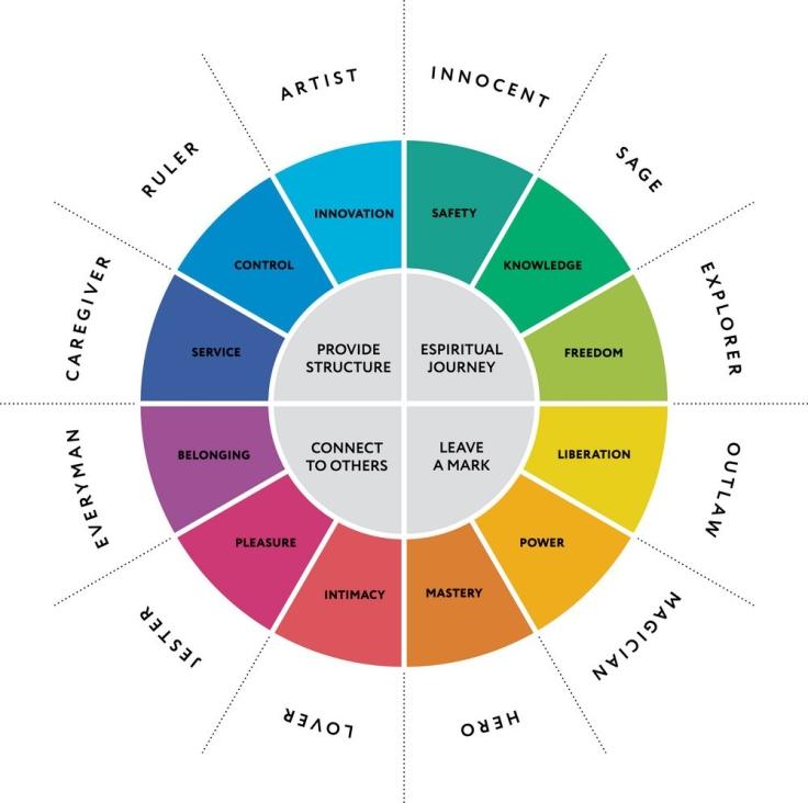 12-major-personality-archetypes-diagram-vector-15945503